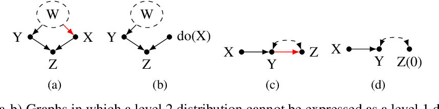 Figure 2 for The Hierarchy of Stable Distributions and Operators to Trade Off Stability and Performance