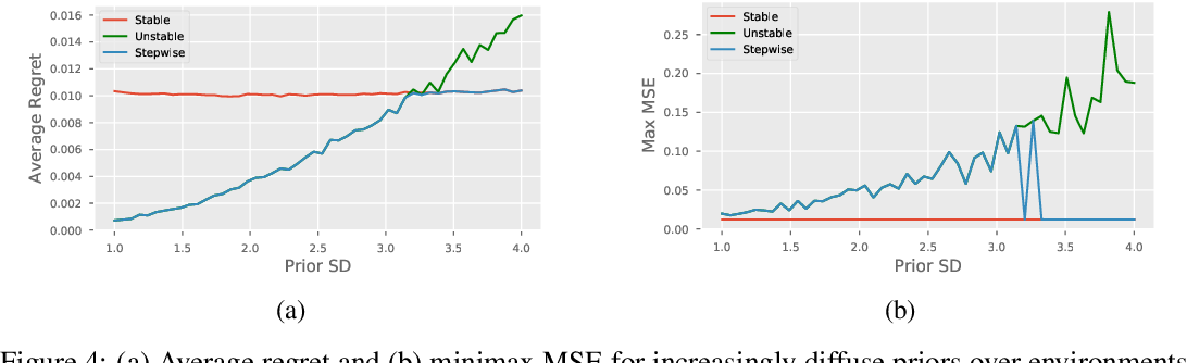 Figure 4 for The Hierarchy of Stable Distributions and Operators to Trade Off Stability and Performance