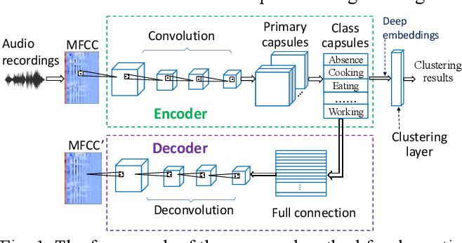 Figure 1 for Domestic activities clustering from audio recordings using convolutional capsule autoencoder network