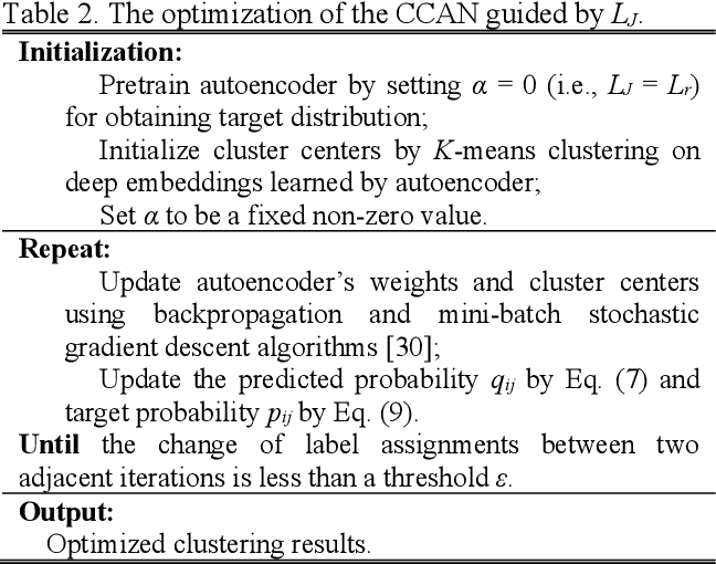 Figure 3 for Domestic activities clustering from audio recordings using convolutional capsule autoencoder network