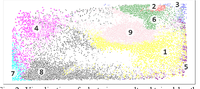 Figure 4 for Domestic activities clustering from audio recordings using convolutional capsule autoencoder network