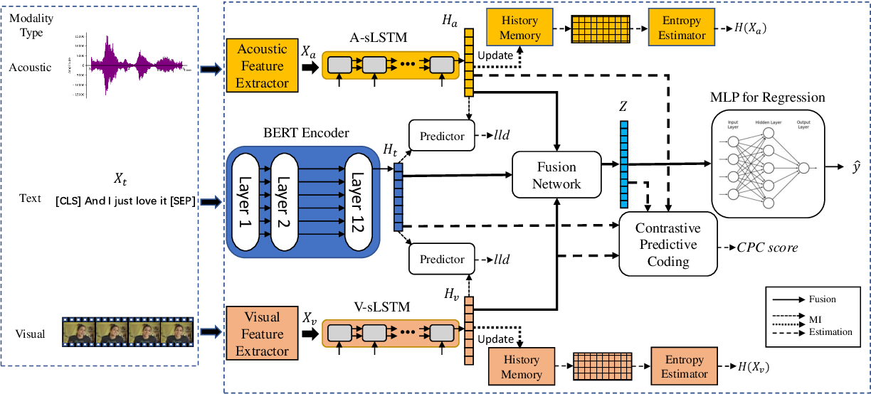 Figure 1 for Improving Multimodal Fusion with Hierarchical Mutual Information Maximization for Multimodal Sentiment Analysis