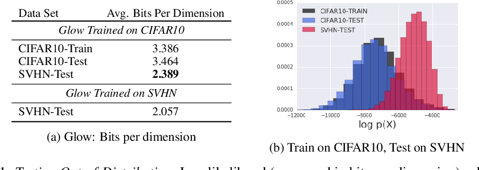 Figure 1 for Do Deep Generative Models Know What They Don't Know?