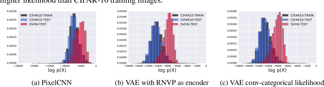 Figure 2 for Do Deep Generative Models Know What They Don't Know?
