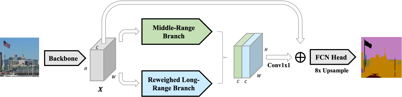 Figure 2 for ORDNet: Capturing Omni-Range Dependencies for Scene Parsing