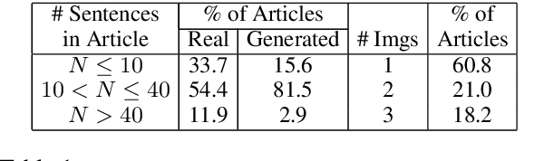 Figure 2 for Detecting Cross-Modal Inconsistency to Defend Against Neural Fake News