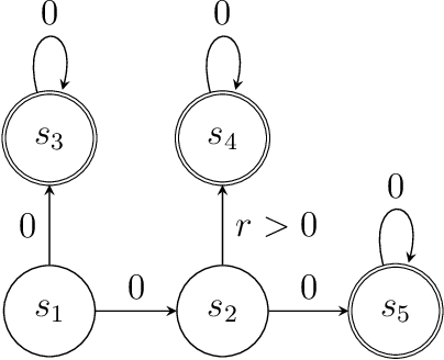 Figure 2 for Optimality and Approximation with Policy Gradient Methods in Markov Decision Processes