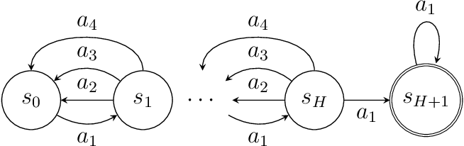 Figure 4 for Optimality and Approximation with Policy Gradient Methods in Markov Decision Processes