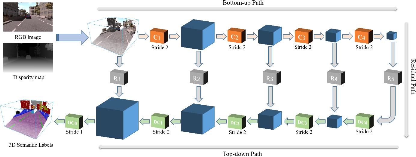 Figure 2 for 3D Geometry-Aware Semantic Labeling of Outdoor Street Scenes