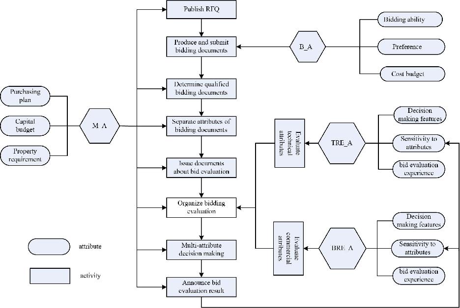 Simulation and Analysis of Bid Evaluation Behaviors for