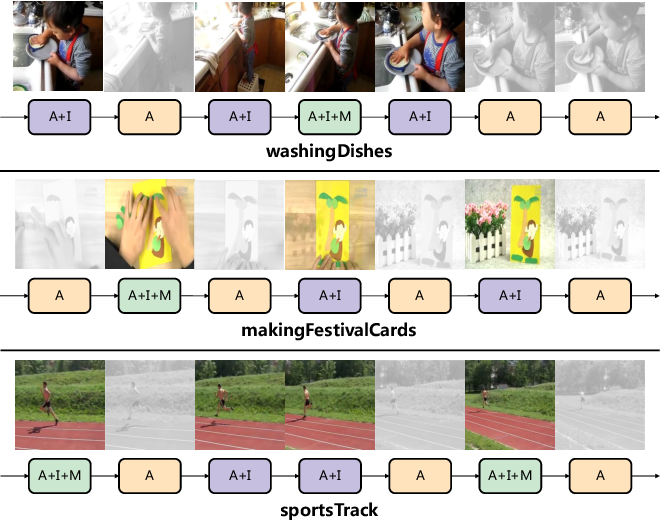 Figure 1 for HMS: Hierarchical Modality Selection for Efficient Video Recognition