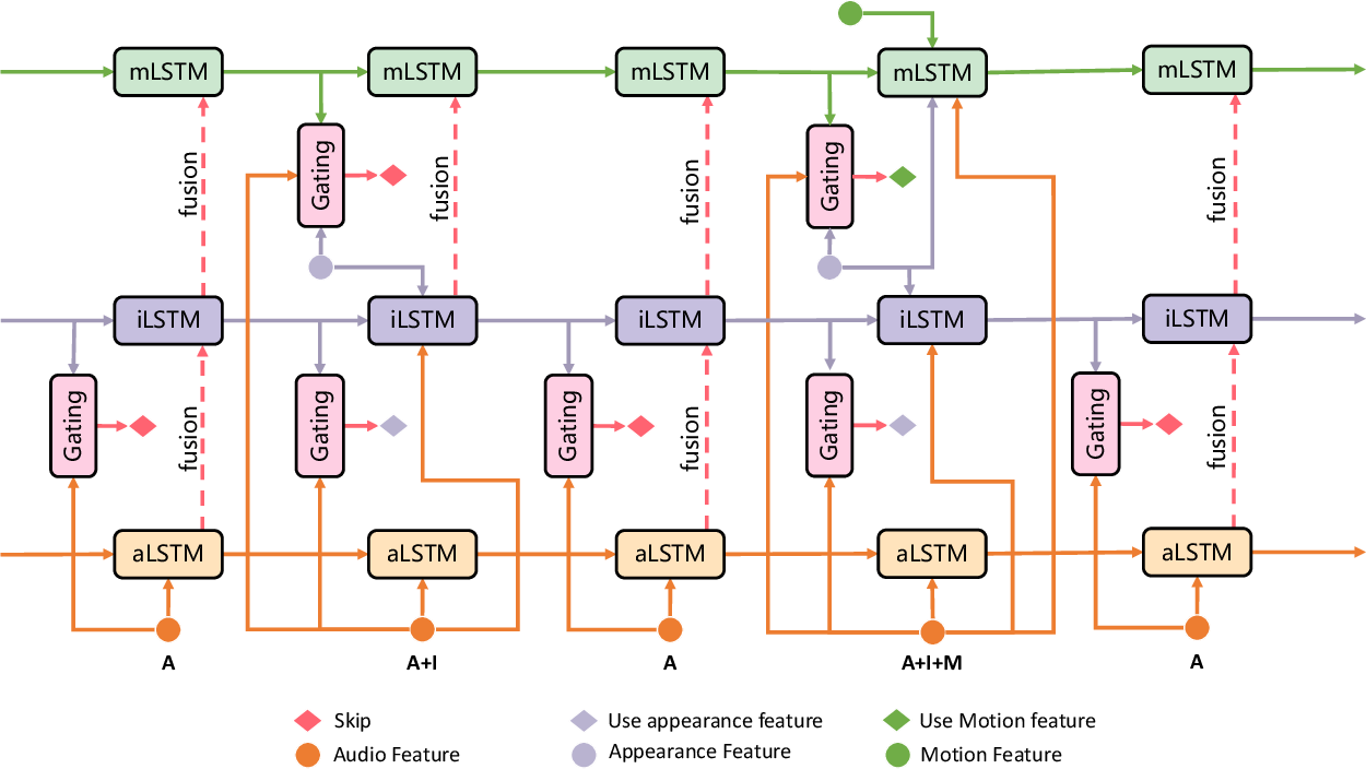 Figure 3 for HMS: Hierarchical Modality Selection for Efficient Video Recognition