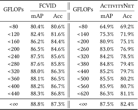 Figure 4 for HMS: Hierarchical Modality Selection for Efficient Video Recognition