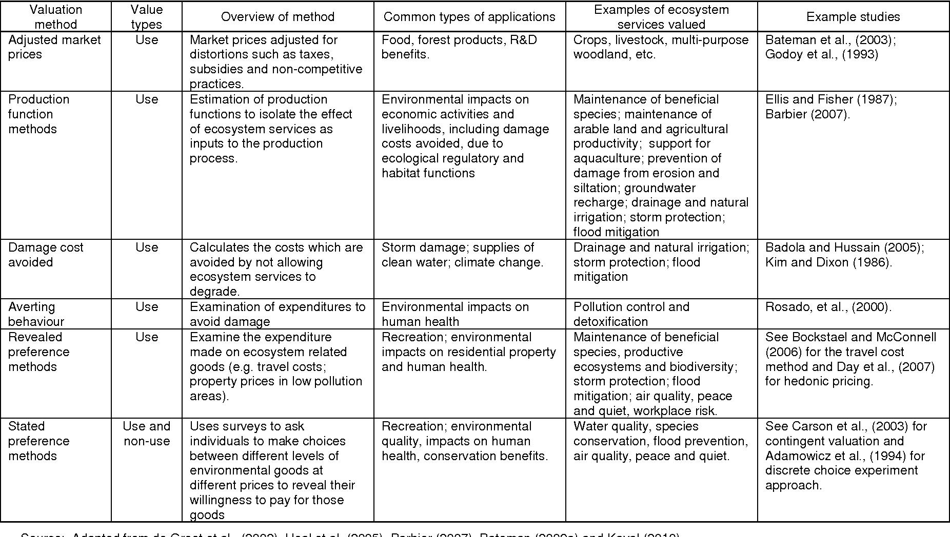 Economic Analysis For Ecosystem Service Assessments Semantic Scholar