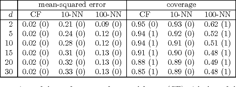 Figure 1 for Estimation and Inference of Heterogeneous Treatment Effects using Random Forests