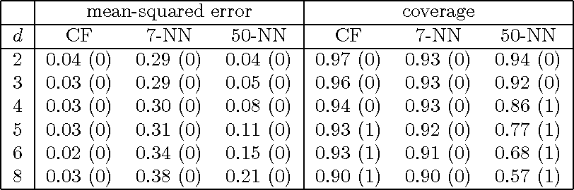 Figure 3 for Estimation and Inference of Heterogeneous Treatment Effects using Random Forests