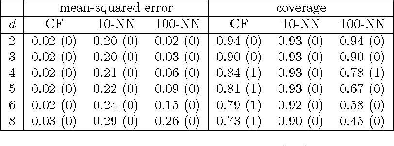 Figure 4 for Estimation and Inference of Heterogeneous Treatment Effects using Random Forests