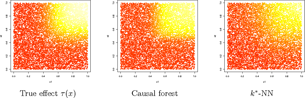 Figure 2 for Estimation and Inference of Heterogeneous Treatment Effects using Random Forests