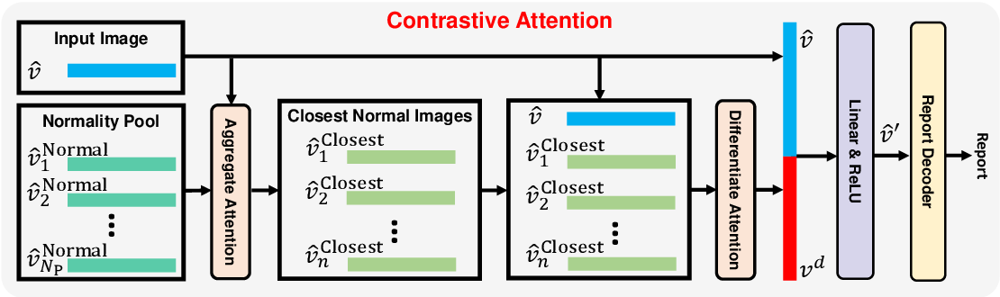 Figure 3 for Contrastive Attention for Automatic Chest X-ray Report Generation