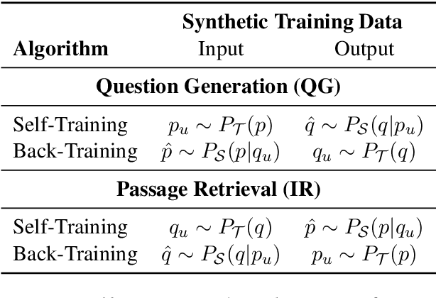 Figure 1 for Back-Training excels Self-Training at Unsupervised Domain Adaptation of Question Generation and Passage Retrieval