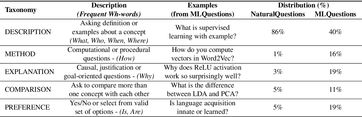 Figure 3 for Back-Training excels Self-Training at Unsupervised Domain Adaptation of Question Generation and Passage Retrieval
