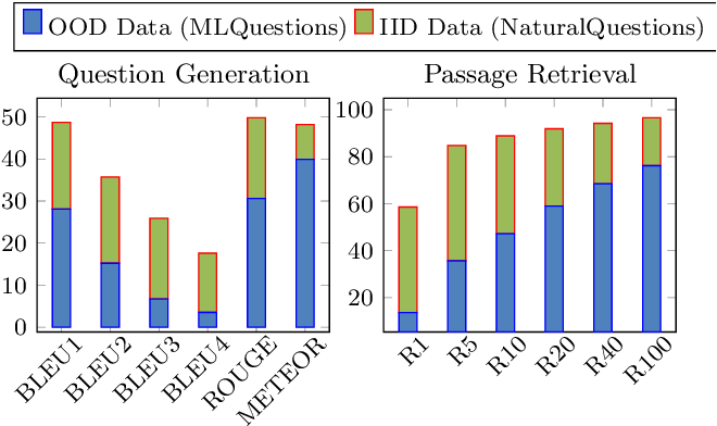 Figure 2 for Back-Training excels Self-Training at Unsupervised Domain Adaptation of Question Generation and Passage Retrieval