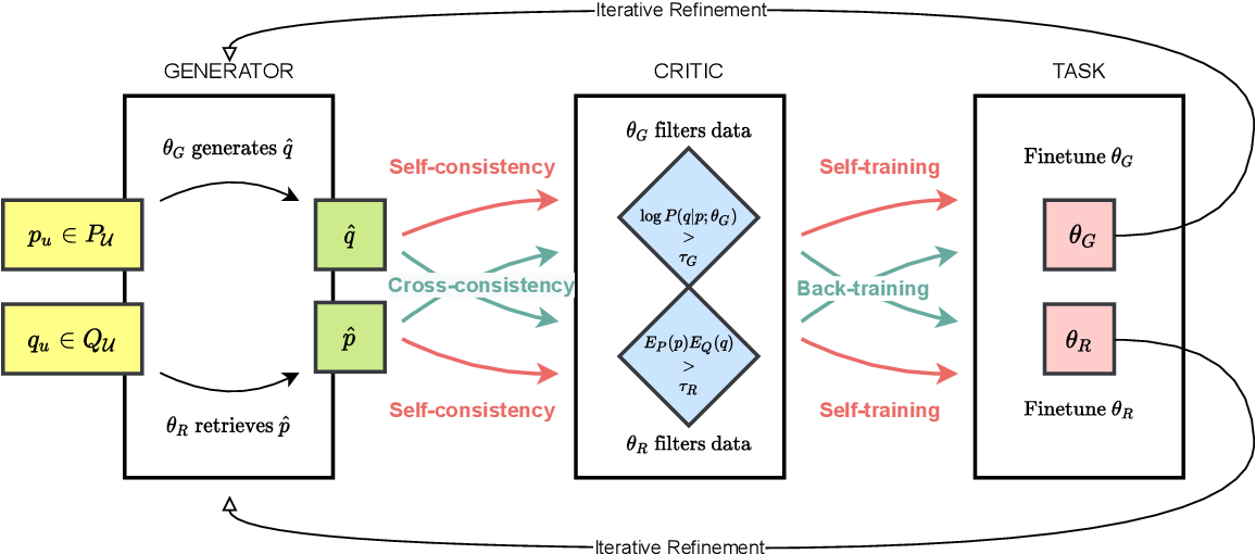 Figure 4 for Back-Training excels Self-Training at Unsupervised Domain Adaptation of Question Generation and Passage Retrieval