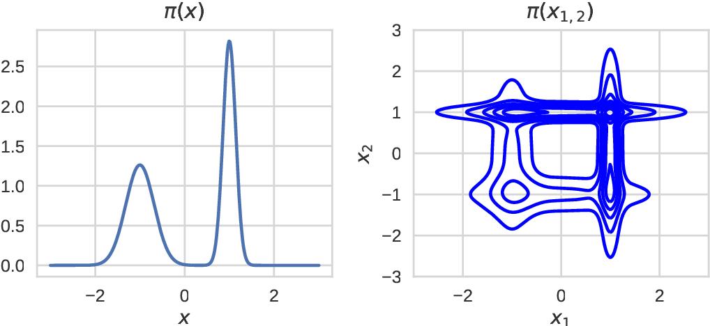 Figure 1 for Pseudo-extended Markov chain Monte Carlo