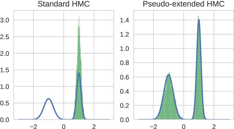 Figure 3 for Pseudo-extended Markov chain Monte Carlo
