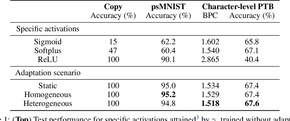 Figure 2 for Advantages of biologically-inspired adaptive neural activation in RNNs during learning