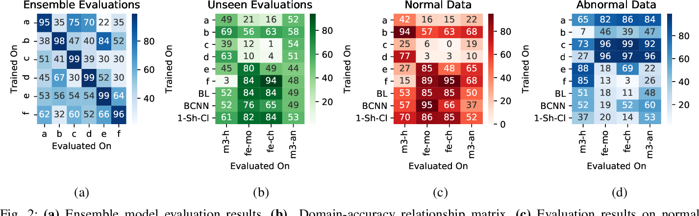Figure 2 for Domain Generalization in Biosignal Classification
