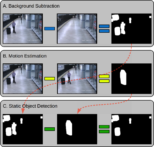 Figure 1 for Real-Time Deep Learning Method for Abandoned Luggage Detection in Video