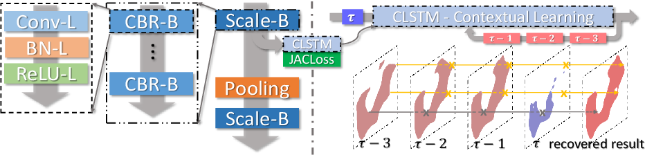 Figure 1 for Improving Deep Pancreas Segmentation in CT and MRI Images via Recurrent Neural Contextual Learning and Direct Loss Function