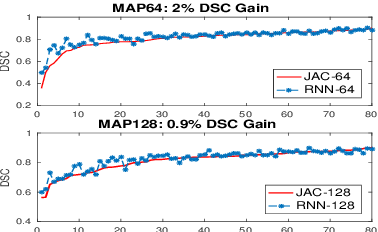 Figure 4 for Improving Deep Pancreas Segmentation in CT and MRI Images via Recurrent Neural Contextual Learning and Direct Loss Function