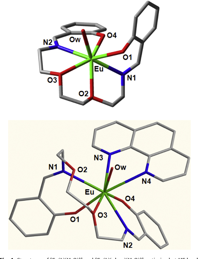 Figure 4 From Sensitized Luminescence Of Euiii Complexes With