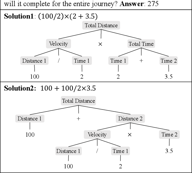 Figure 1 for Learning by Fixing: Solving Math Word Problems with Weak Supervision