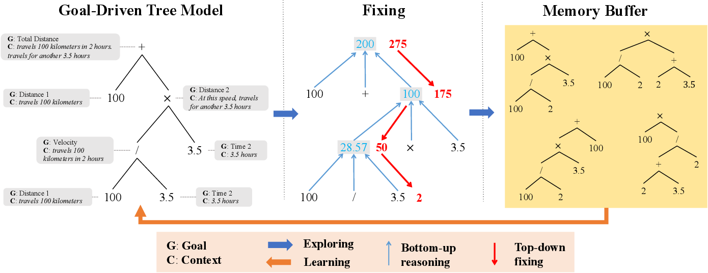 Figure 3 for Learning by Fixing: Solving Math Word Problems with Weak Supervision