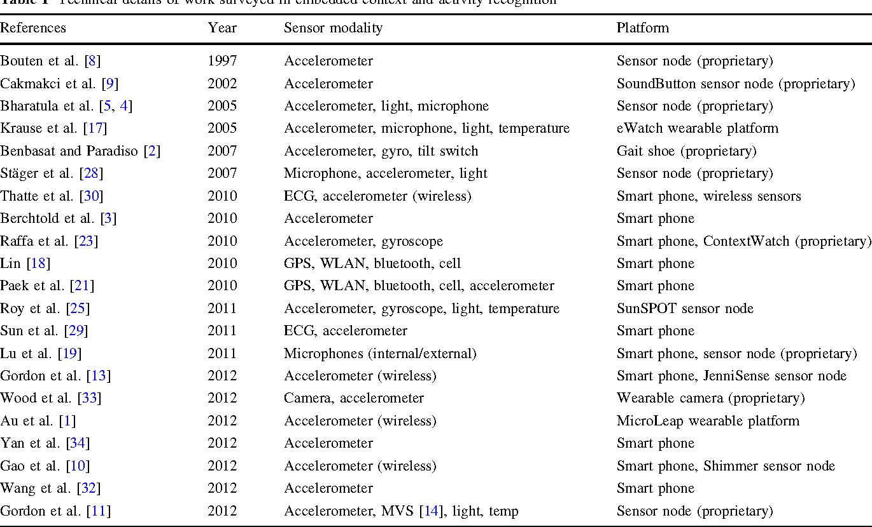 Activity Recognition For Creatures Of Habit Semantic Scholar