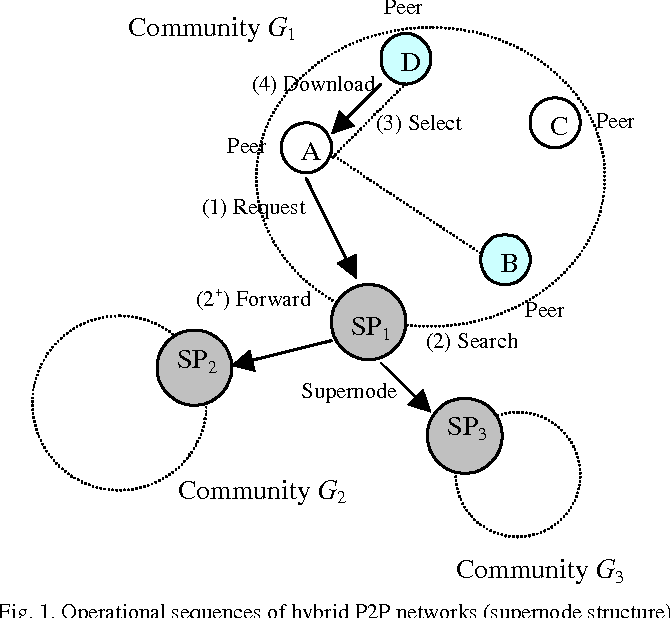 Table Ii From Analysis Of Scale Effects In Peer To Peer Networks