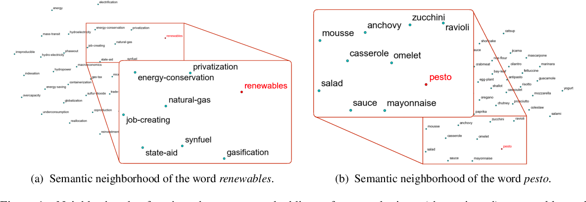 Figure 1 for Where New Words Are Born: Distributional Semantic Analysis of Neologisms and Their Semantic Neighborhoods