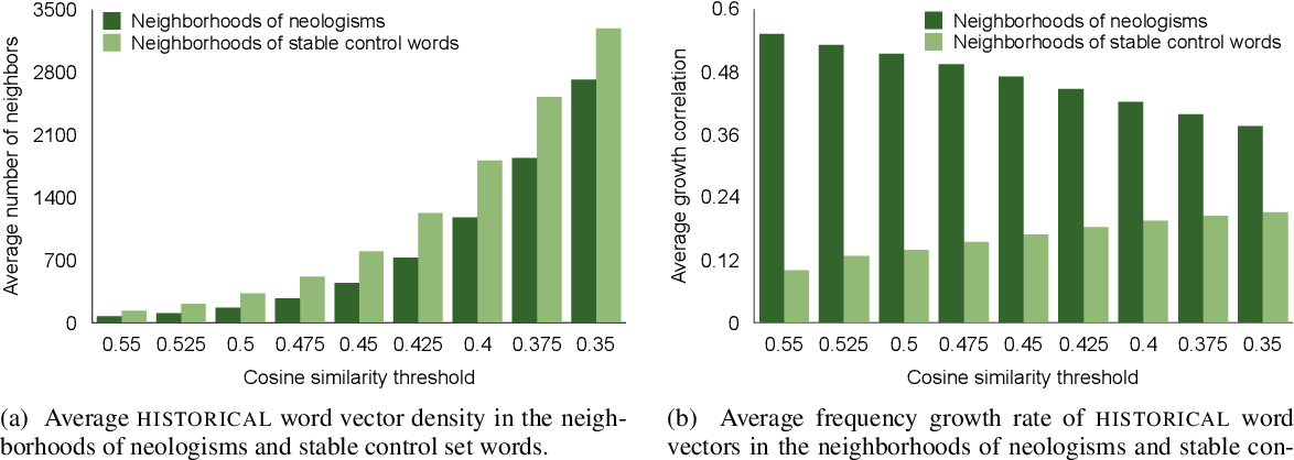 Figure 3 for Where New Words Are Born: Distributional Semantic Analysis of Neologisms and Their Semantic Neighborhoods
