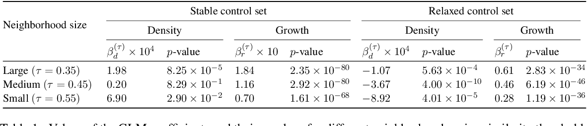 Figure 2 for Where New Words Are Born: Distributional Semantic Analysis of Neologisms and Their Semantic Neighborhoods