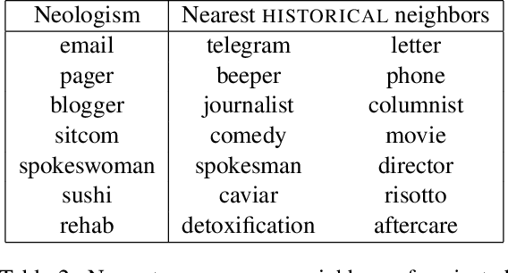 Figure 4 for Where New Words Are Born: Distributional Semantic Analysis of Neologisms and Their Semantic Neighborhoods