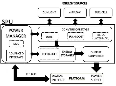 figure 2 from a survey of multi source energy harvesting systems rh semanticscholar org