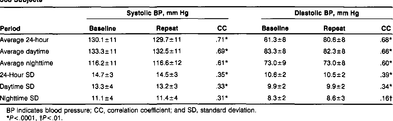 TABLE 1. Average Values, Standard Deviation, and Correlation Coefficients of Ambulatory Blood Pressure In 508 Subjects