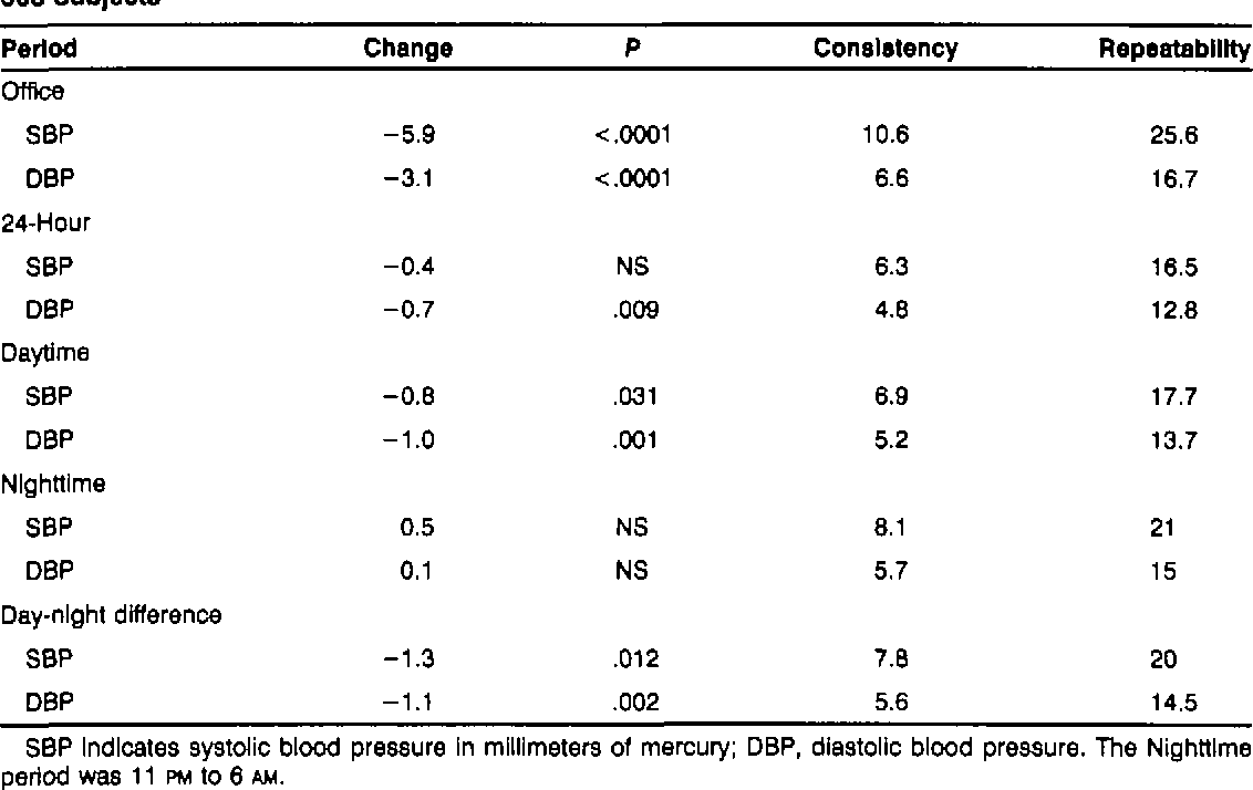 TABLE 2. Reproduclblllty of Mean Values of Office and Ambulatory Blood Pressures in 508 Subjects