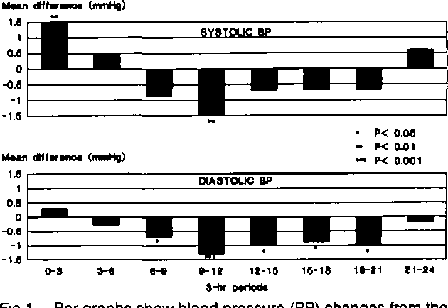 FIG 1. Bar graphs show blood pressure (BP) changes from the first to the second recording In the 508 subjects. The 24 hours were divided Into eight 3-hour periods.