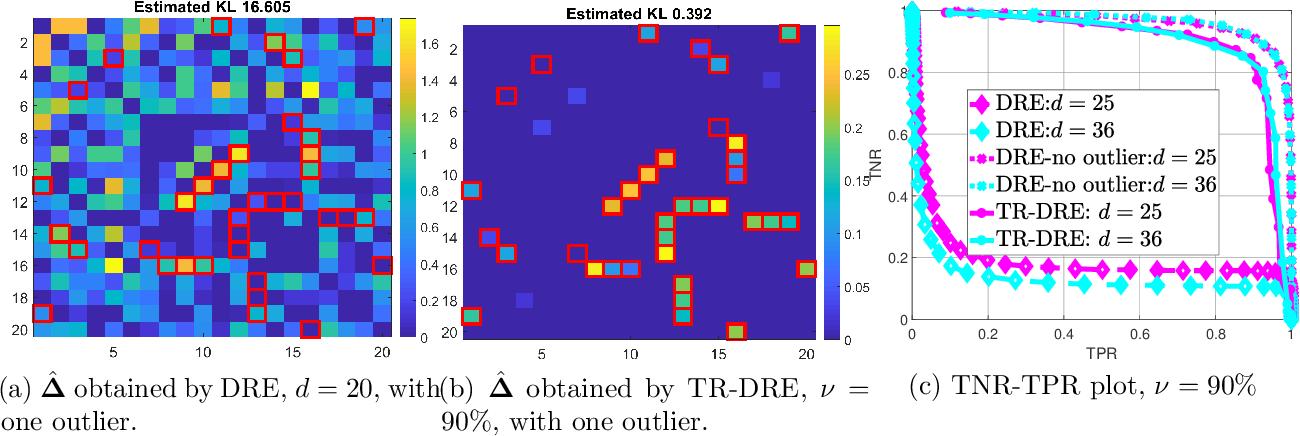 Figure 2 for Trimmed Density Ratio Estimation