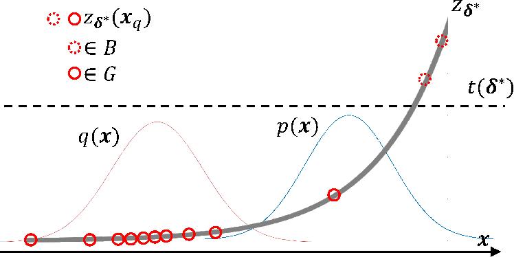 Figure 4 for Trimmed Density Ratio Estimation
