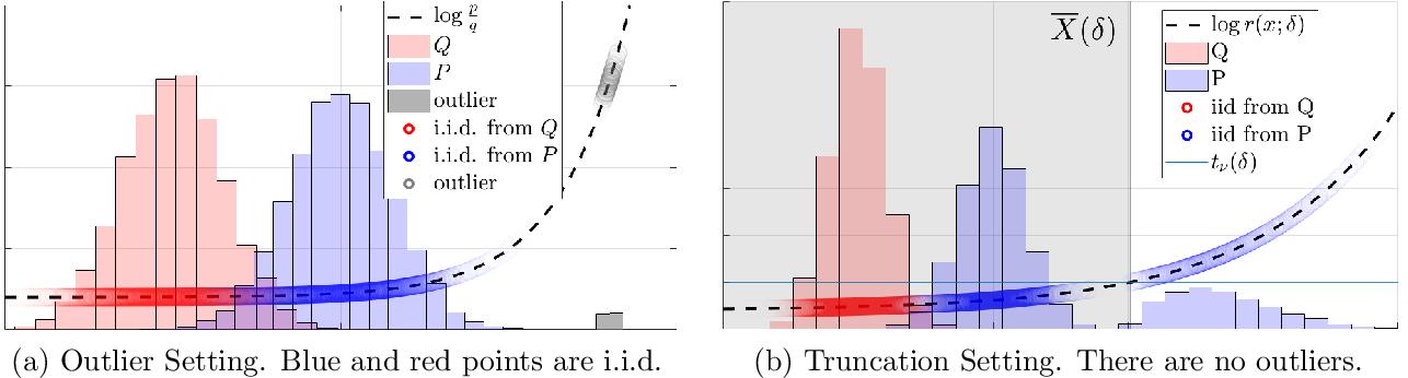 Figure 1 for Trimmed Density Ratio Estimation
